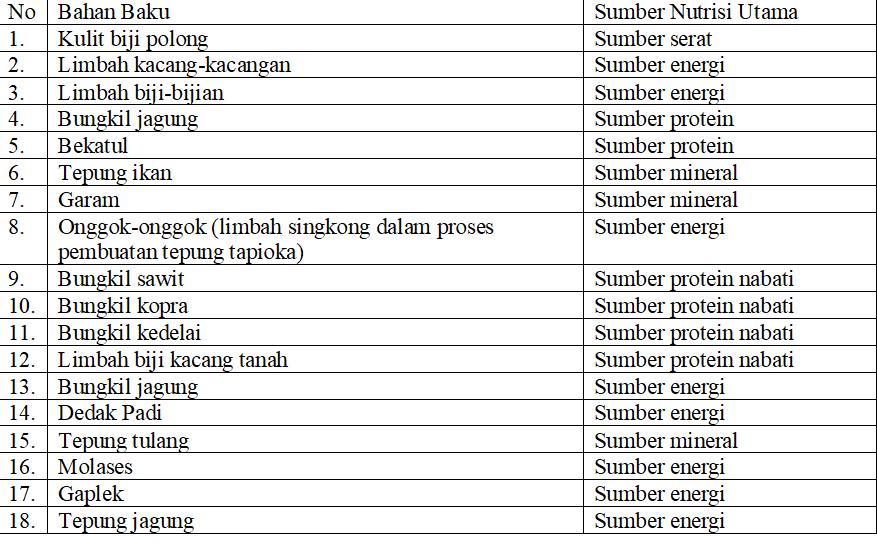 tabel komposisi pakan ternak